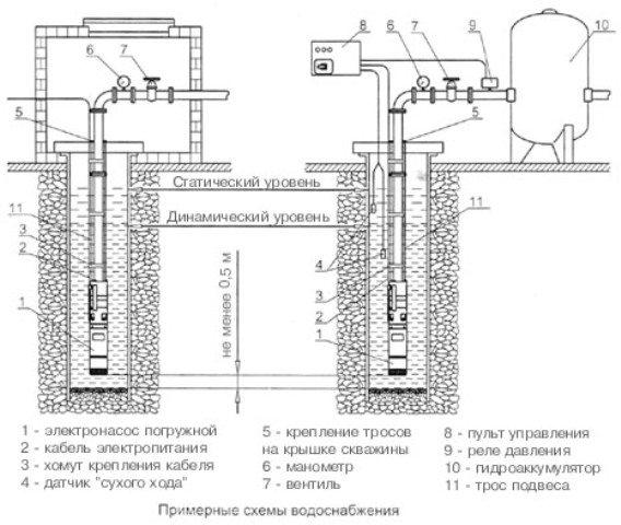 Датчик уровня воды в скважине
