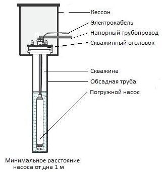 Устройство скважины