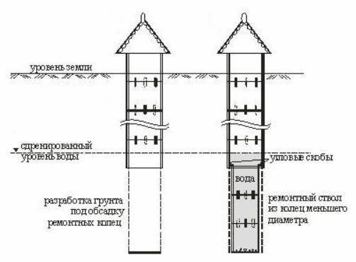 Увеличение глубины бетонными кольцами