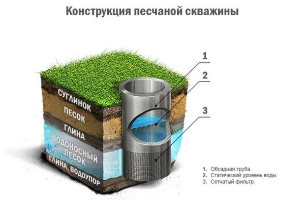 В конструкции песчаной скважины предусмотрен сетчатый фильтр.