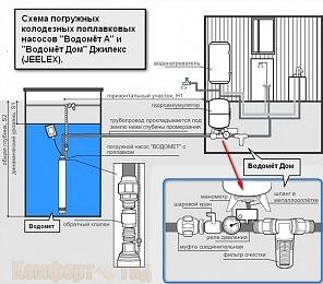 Вариант схемы установки погружного насоса с поплавковой системой