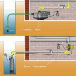 Варианты водоснабжения из колодца