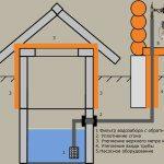 Водоснабжение частного дома или дачи из колодца