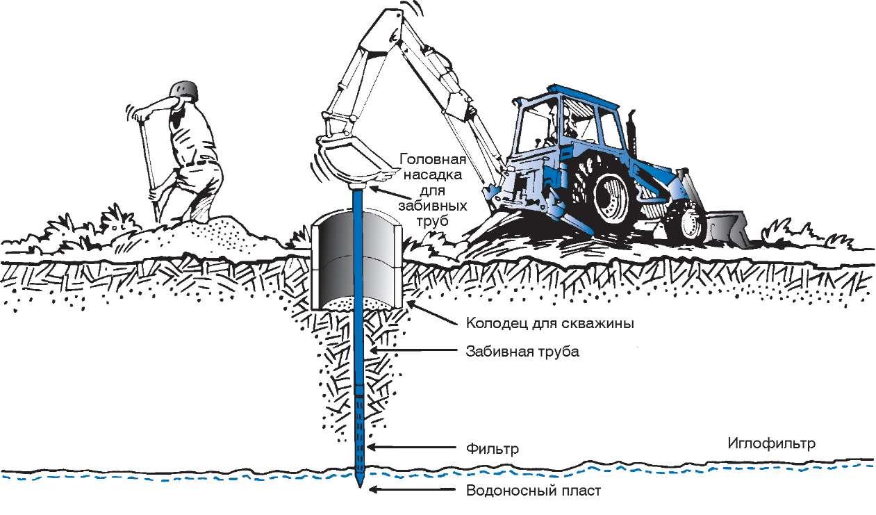Как пробурить скважину своими руками с помощью воды