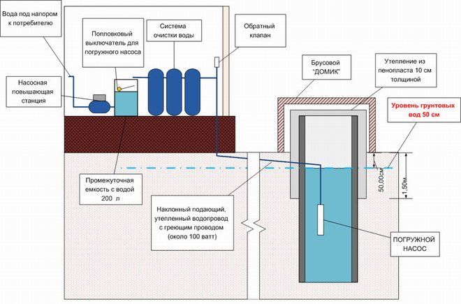 Зимняя схема водопровода из