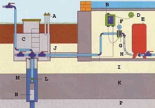 А дальше больше – скорее всего, понадобится создать полную систему водоснабжения на базе скважины, а здесь своими руками уже не обойтись и цена довольно велика (см. описание в тексте)