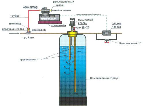 Аэрационная колонна для удаления примесей из воды.