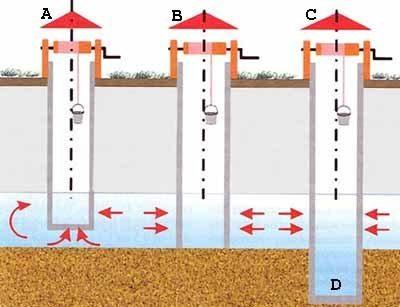 Бурение скважины в колодце предполагает точное знание положения вод относительно его дна (см. описание в тексте)