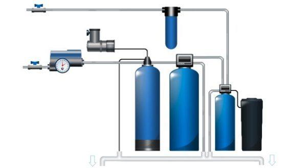 Бытовая система водоподготовки,включая фильтры для умягчения воды из скважины