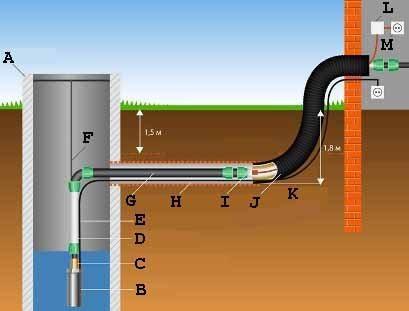 Чертеж колодца - гаситель напора которого, встроен в саму систему водоснабжения (см. описание в тексте)