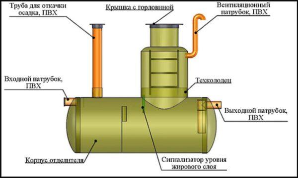 Чертеж колодца-жироуловителя для сточных вод