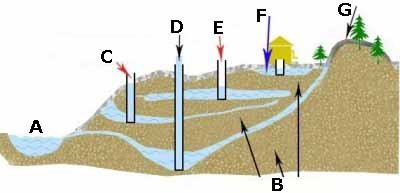 Четыре варианта размещения пластов – четыре уровня глубин (рисунок «В»)