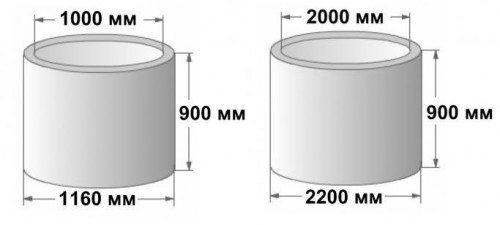 Диаметр 1000 мм отлично подходит для водоносных источников, а 2000 мм для канализационных колодцев и септических систем