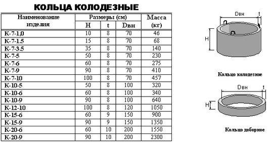 Для определения массы изделий можно использовать таблицу.