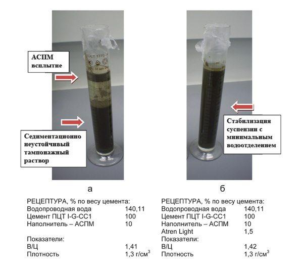 Для улучшения эксплуатационных свойств тампонажного раствора применяются различные добавки, с помощью которых достигаются высочайшие показатели надежности