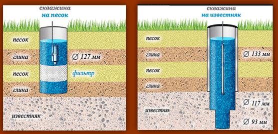 Два вида скважин, рассчитанных на разные глубины