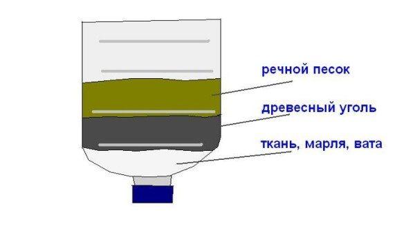 Элементарный фильтр для очистки колодезной воды