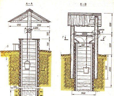 Если элементы домика уйдут в грунт, это необходимо продумать и обеспечить заранее (чертеж «В»)