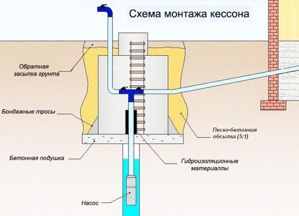 Эта часть системы водоснабжения также нуждается в самом пристальном внимании, так как защищает скважину