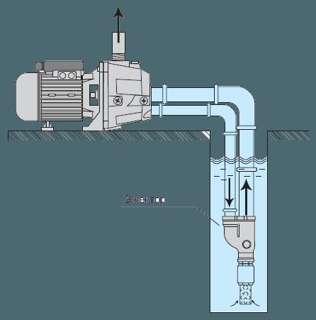 Эжектор можно погрузить в воду на глубину.
