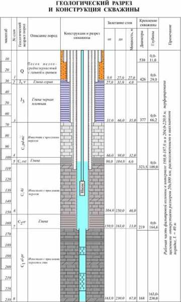 Фрагмент технического паспорта с графической схемой литоразреза почвы и указанием статического уровня воды.