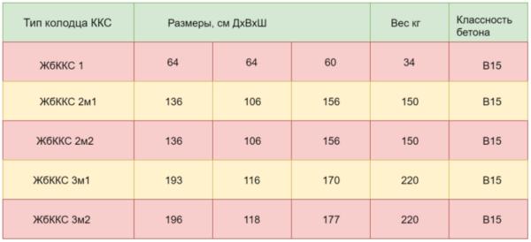 Габариты и характеристики монолитных Ж/Б колодцев