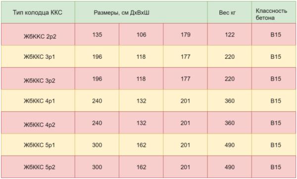 Габариты и характеристики разрезных Ж/Б колодцев
