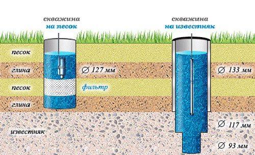 Глубина артезианской скважины и скважины на песок: фото.