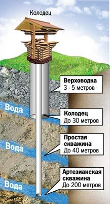 Глубина источника значительно влияет на выбор скважинного насоса