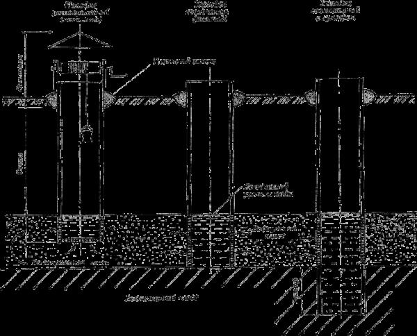 Глубина напрямую влияет на объем воды, собираемый в колодце