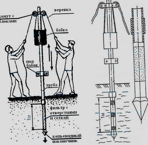 Графическое изображение процесса изготовления скважины данного типа