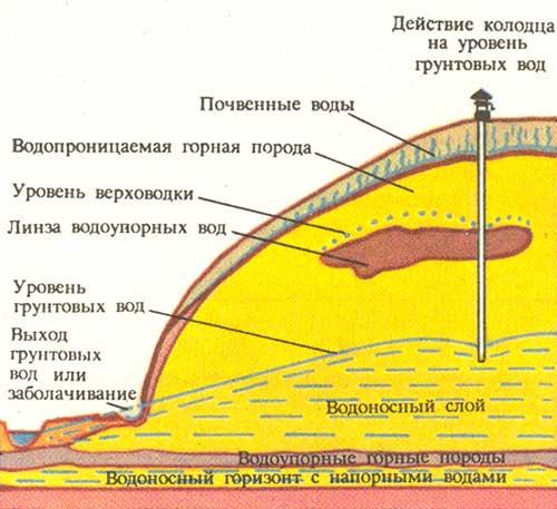 Графическое место расположения грунтовых вод