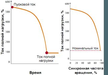 Графики значений пусковых токов в электродвигателе демонстрируют пятикратное увеличение тока нагрузки при запуске.