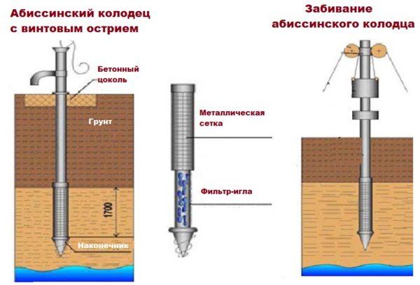 Игла считается самой простой конструкцией для добычи воды.