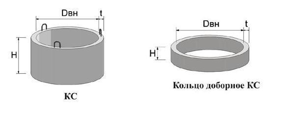 Именно эти размеры и являются основными для колодезных колец: Dвн – внутренний диаметр, t – толщина стенки, Н – высота элемента