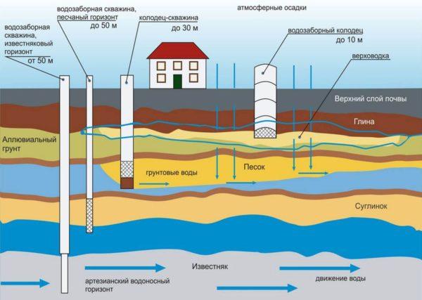 Инструкция бурения зависит от схемы расположения водоносных горизонтов — точную карту для своей местности можно найти в кадастровой службе