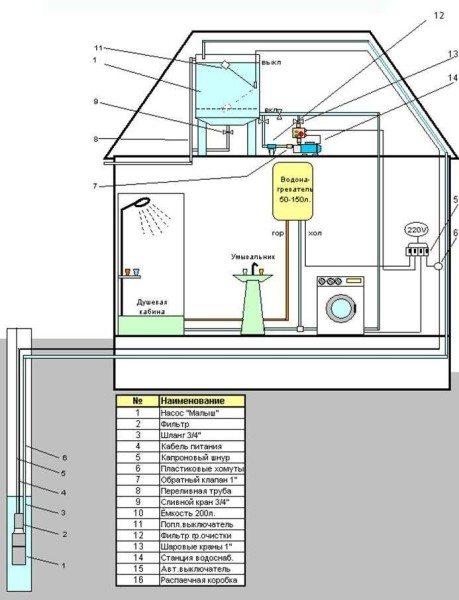 Использование погружного насоса для подачи воды в дом