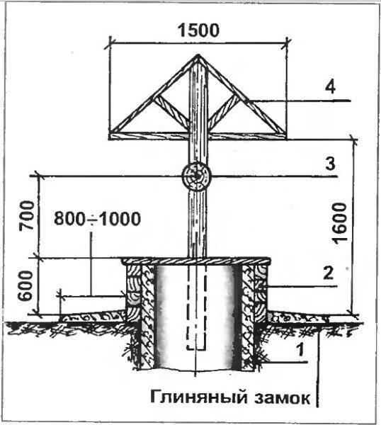 Как обустроить верхнюю часть колодца