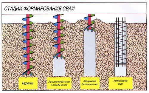 Как происходит бурение скважин под буронабивные сваи