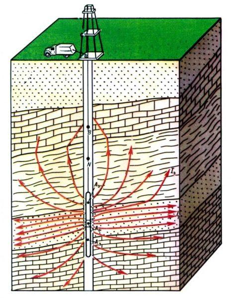 Каротажные исследования дают всеобъемлющую картину устройства земли.