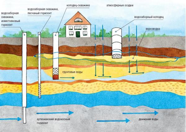 Карта расположения грунтовых вод под участком и возможных источников воды