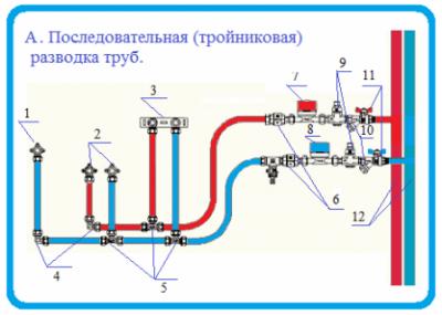 Тройниковая система.