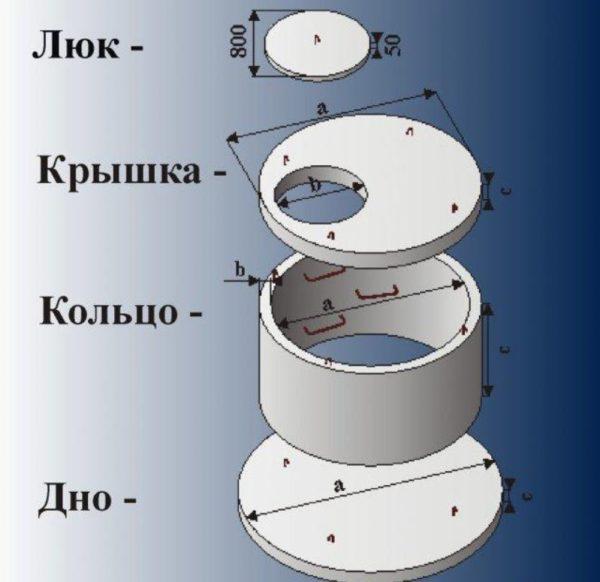 Конструктивно подземная ливневка — это вертикально установленный сборный колодец с подходящими к нему трубами.