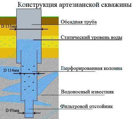Конструкция артезианской скважины.