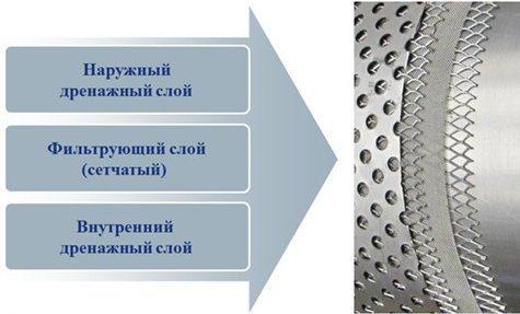 Конструкция многоуровневых фильтров для очистки воды из скважин