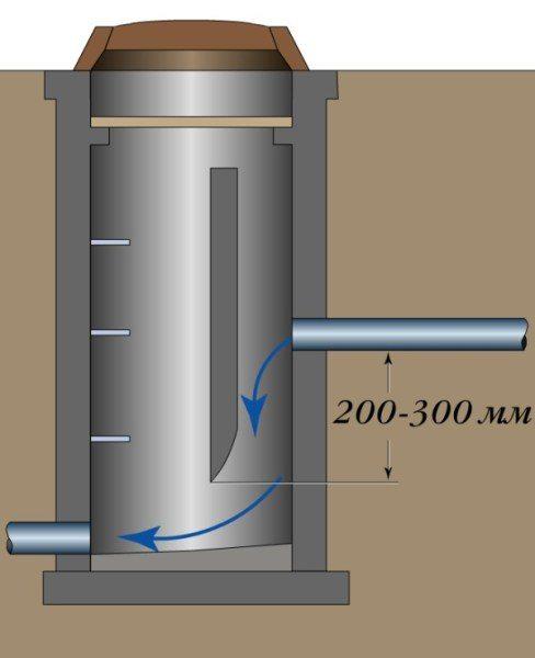 Конструкция перепадного колодца