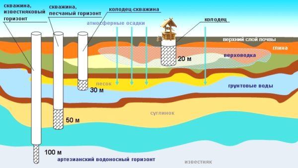 Минимальная глубина расположения известнякового водоносного горизонта составляет около 100 м