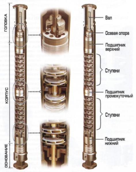 Многоступенчатый центробежный насос.