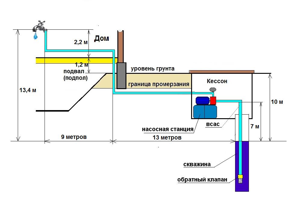 вода насосная станция глубина скважины