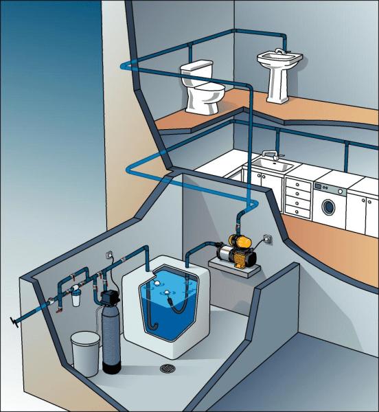 На фото изображено расположение насосной станции в подвале дома, а также показано, как проходят от нее трубы к бытовым и сантехническим приборам.